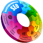 SEO-on-and-off-page-circle-infographic